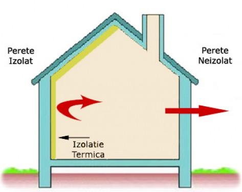Izolarea casei cu polistiren – o solutie utila
