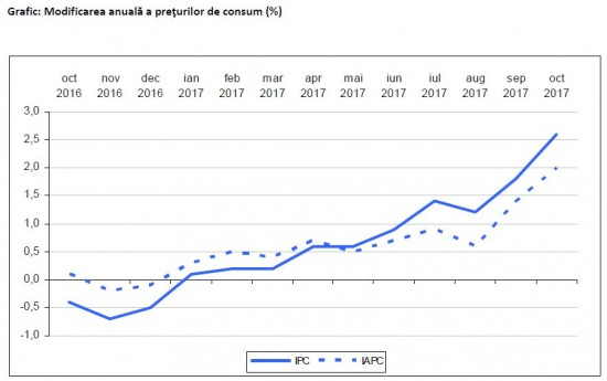 Preturi mai mari in luna octombrie fata de aceeasi luna din 2016 credite-imobiliare